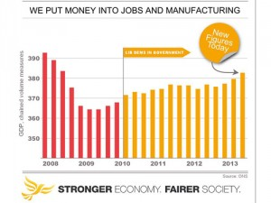 The economic recovery is gaining speed, giving Liberal Democrats the chance to show how our policies have strengthened the economy.