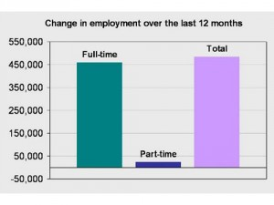 Over the last twelve months, 95% of all new jobs have been full-time