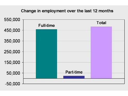 Materials: Majority of New Jobs are Full-Time