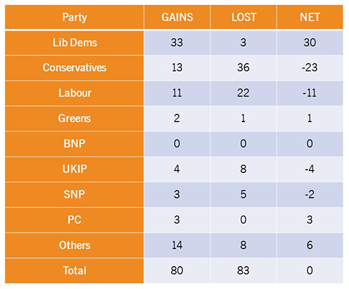 By-election Table - 28 Feb