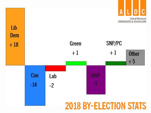 ALDC By-Election Review 2018