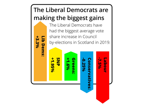 2019 by-election progress