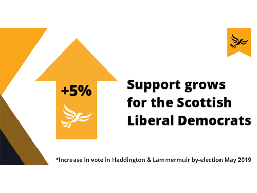 Scottish Lib Dems are on the up